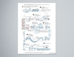 Manufacturing Process Infographic